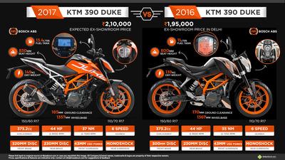 2017-duke-390-vs-2016-duke-390.jpg