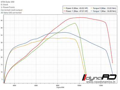 KTM-Duke-390-Stock-vs-PT-Crank-Corrected-2.png